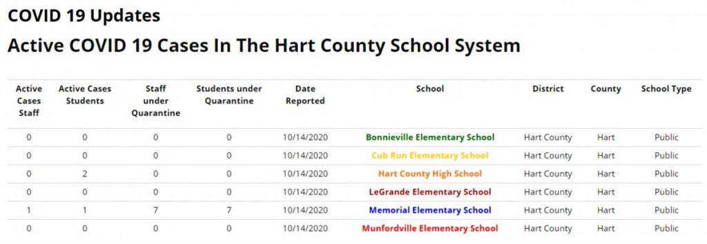 Active Covid-19 cases in Hart County schools